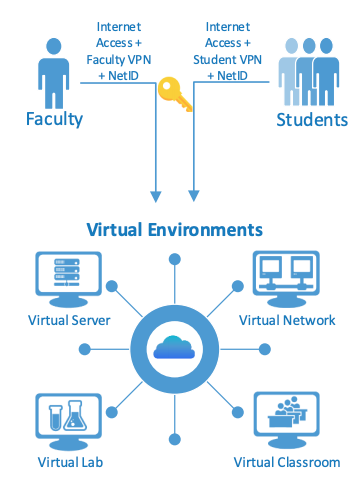Image of a diagram of faculty and student users connecting to the virtual environment.